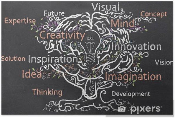 Poster Creatività Cresce con il cervello - Concetti di Business