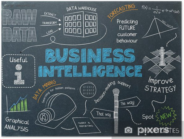BUSINESS INTELLIGENCE Sketch Notes (data mining graphic) Poster