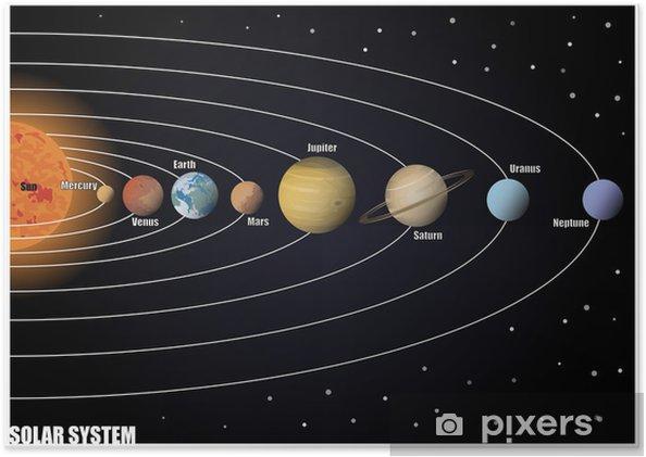 Póster Diagrama del Sistema Solar - Espacio exterior