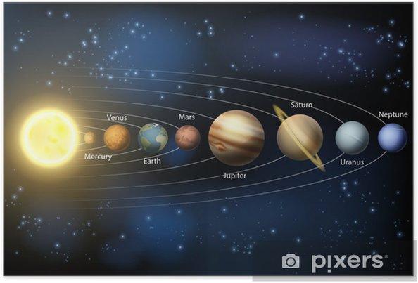 Poster Planeten van het zonnestelsel diagram - Ruimte