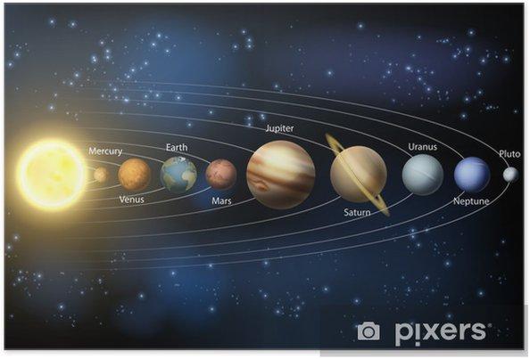Poster Soleil et les planètes du système solaire - Univers