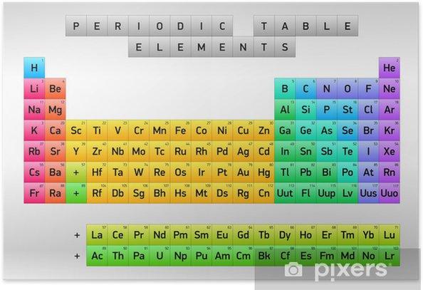 Poster Tableau Periodique Des Elements Dimitri Mendeleiev Conception De Vecteur Pixers Nous Vivons Pour Changer