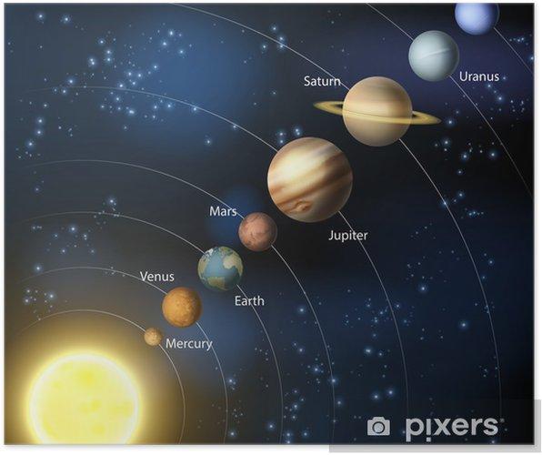 Poster Zonnestelsel - Melkweg