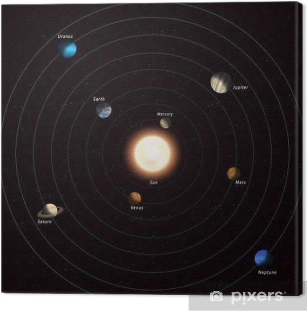 Quadro su Tela Sistema solare - Scienze