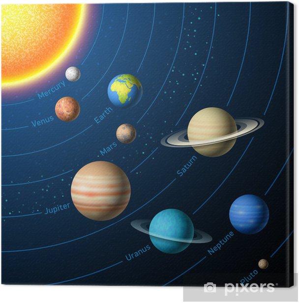 Tableau sur toile Planètes du système solaire - Univers