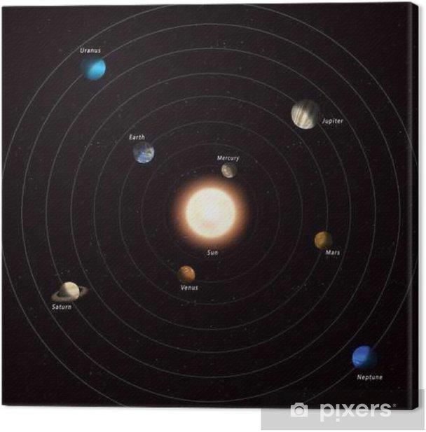 Tableau sur toile Solar system - Science