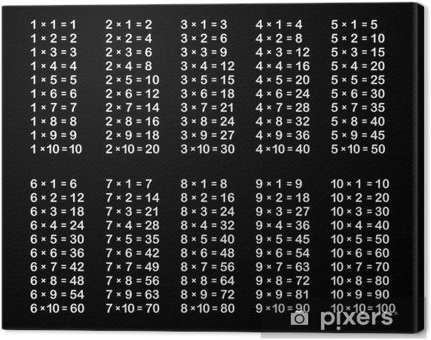 Tableau sur toile table de multiplication sur le noir - Tableau de table de multiplication ...