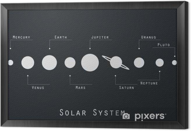 Tavla i Ram Planeterna i solsystemet illustration i ursprunglig stil. Vektor. - Vetenskap