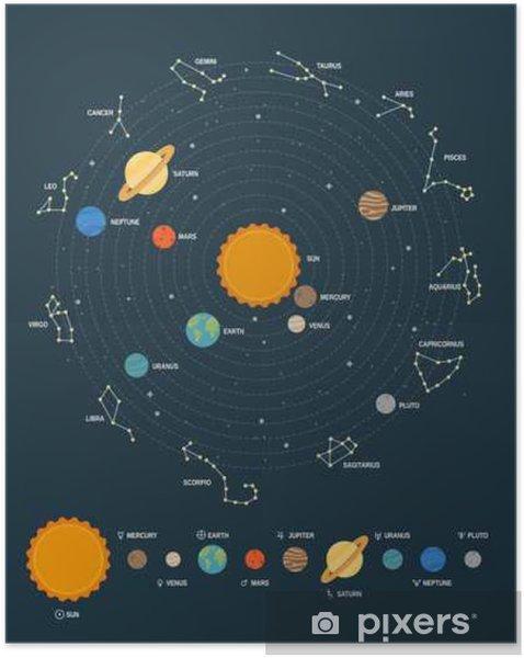 Zelfklevende Poster Het zonnestelsel - Wetenschap