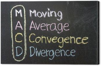 MACD ,Moving,Average,Convegence,Divergence