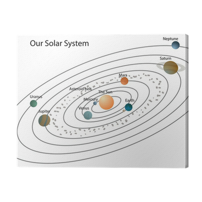 Our solar system/Solar system with planets and their names ...