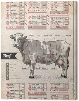 Canvastavla Nötkött. Vintage affisch för att dekorera insidan av café, pub eller hemma matsal
