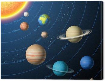 Canvastavla Solsystemet planeter