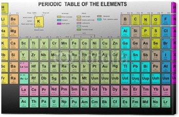 Cuadro en lienzo tabla peridica de los elementos con nmero cuadro en lienzo tabla peridica de los elementos con nmero atmico smbolo urtaz Images