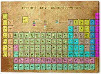 Cuadro en lienzo tabla peridica de los elementos con nmero cuadro en lienzo tabla peridica de los elementos con nmero atmico urtaz Images
