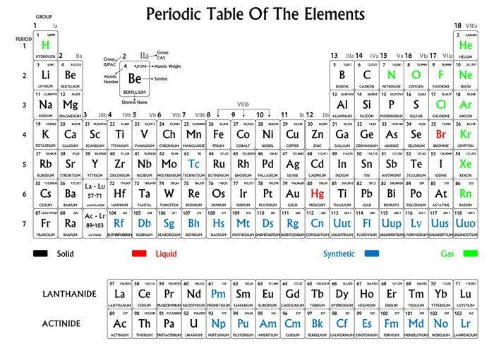 99 ideas tabla periodica de los elementos para imprimir on cuadro en lienzo tabla peridica de los elementos en blanco y urtaz Gallery