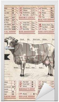 Wołowina. Vintage plakat do dekoracji wnętrza kawiarni, pubu lub domu jadalni
