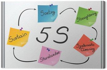 Obraz na Płótnie 5S: Sortowanie, Prostowanie, systematyczne sprzątanie, standaryzacja, utrzymania