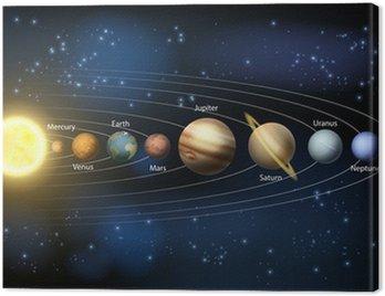 Obraz na Płótnie Słońce i planety Układu Słonecznego