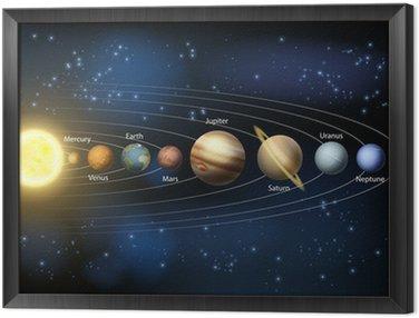 Obraz w Ramie Słońce i planety Układu Słonecznego