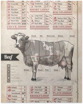 Plakát Hovězí. Vintage plakát zdobí interiér kavárny, hospody nebo domácí jídelně
