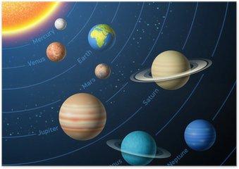 Plakát Solární systém planety