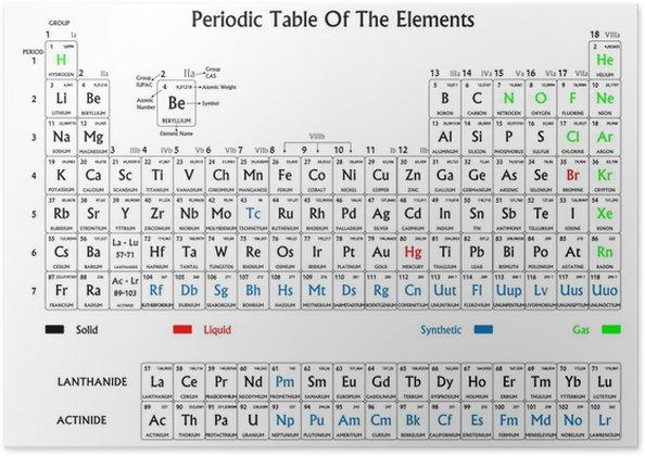 Poster tavola periodica degli elementi bianco e nero - Tavola periodica gruppi e periodi ...