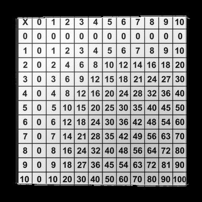 Tavola pitagorica da 1 a 10 idee per la casa - La tavola pitagorica da stampare ...