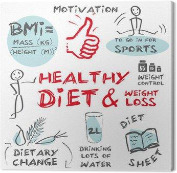Tableau sur Toile Alimentation saine perte de poids nutrition optimale