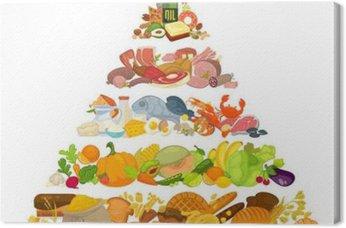 Tableau sur Toile Infographique de pyramide alimentaire saine alimentation.