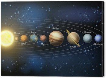 Tableau sur Toile Soleil et les planètes du système solaire