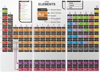 Tabla periodica elementos quimicos xls choice image periodic tabla periodica de los elementos quimicos vectorizada image fotomural vector colorido de la tabla peridica de urtaz Images