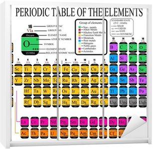 Fotomural tabla peridica de los elementos qumicos pixers vinilo para armario tabla peridica de los elementos qumicos urtaz Gallery