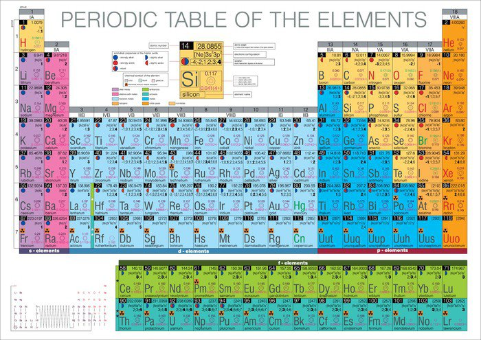 Periodic table of the elements vinyl wall mural pixers for Periodic table 85 elements