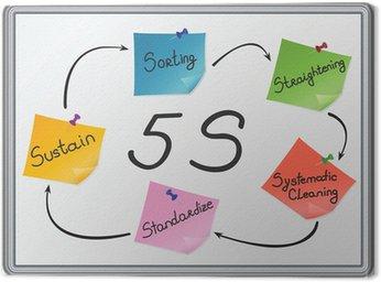 5S: Sortowanie, Prostowanie, systematyczne sprzątanie, standaryzacja, utrzymania